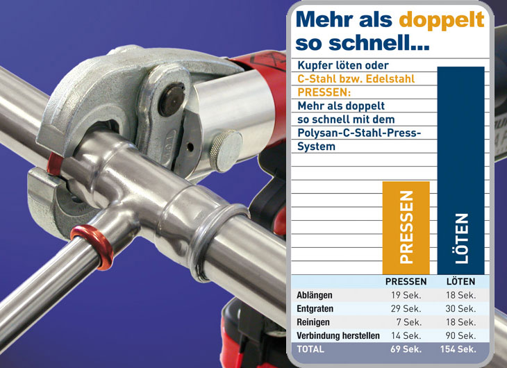 C-Stahl-Press-System Heizung